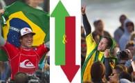 Gabriel Medina passou a ser o brasileiro mais bem colocado na classificação geral, em sétimo lugar. O também paulista Adriano de Souza caiu para oitavo, pois teve que trocar os 5.250 pontos do quinto lugar em Porto Rico no ano passado, pelos 1.750 do 13.o em San Francisco neste ano.